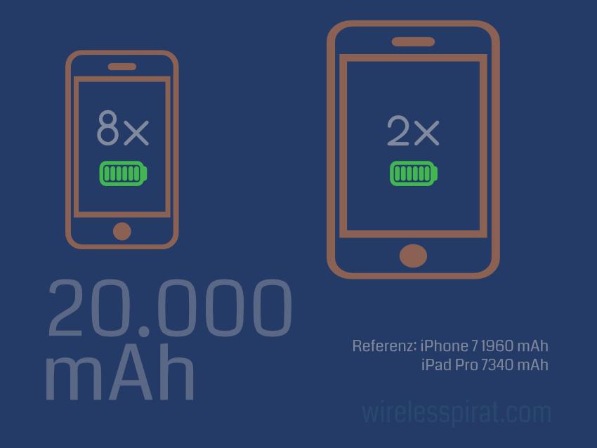 20000mAh in Smartphone Ladungen
