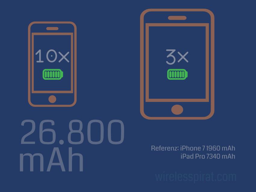 Kapazität 26800mAh in Geräten